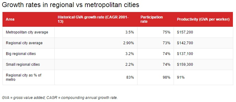 Growth rates regional vs metropolitan cities